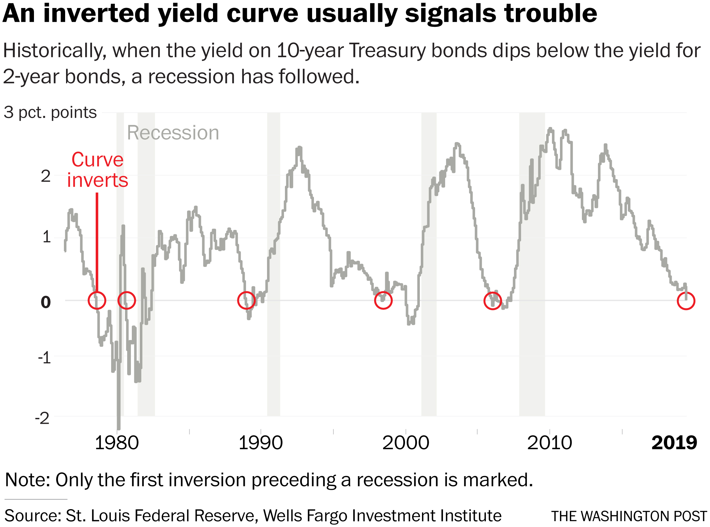 Image result for yield curve inversion recession chart
