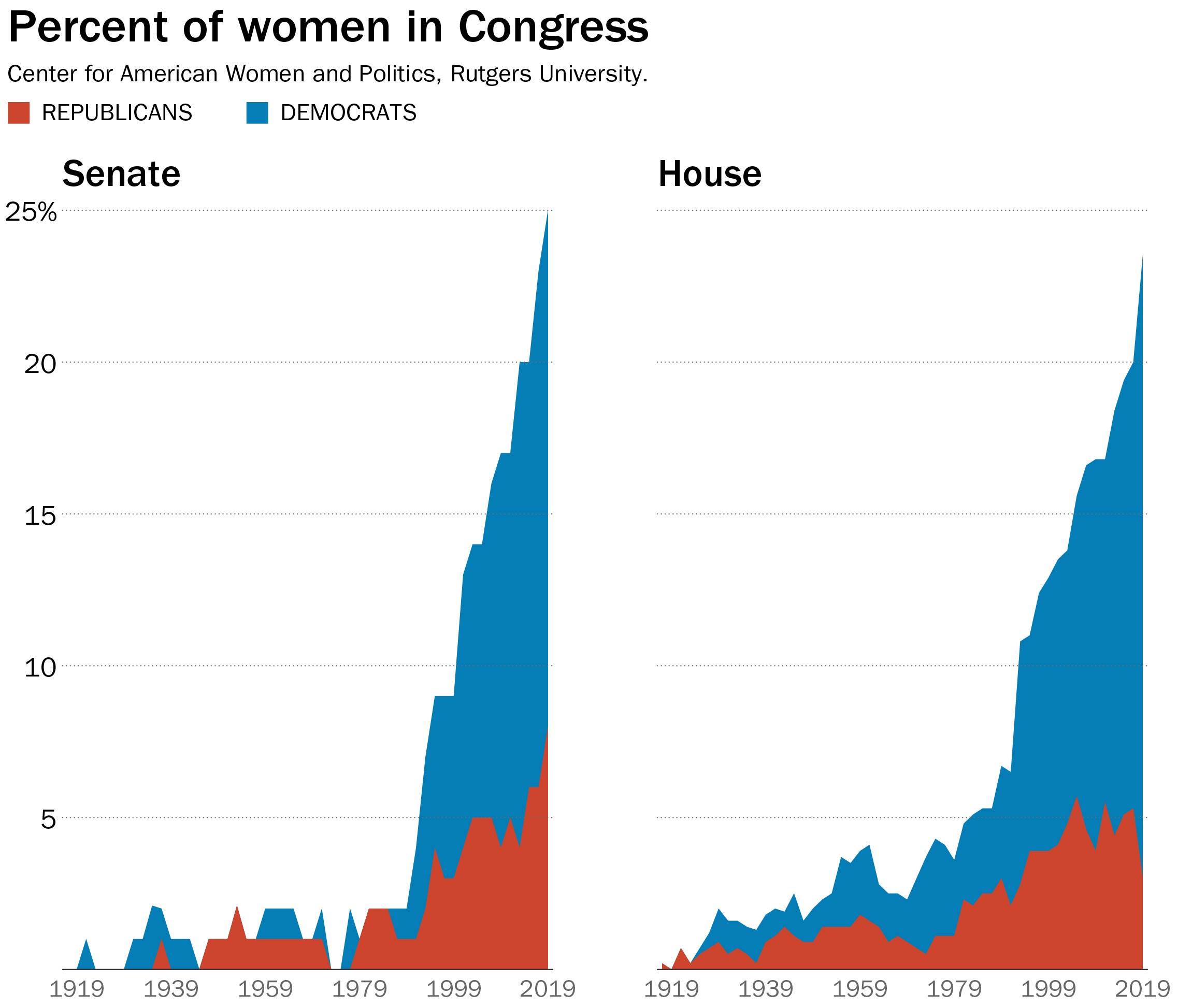 Congress is more heavily female than at any point in history — thanks  solely to new Democrats - The Washington Post
