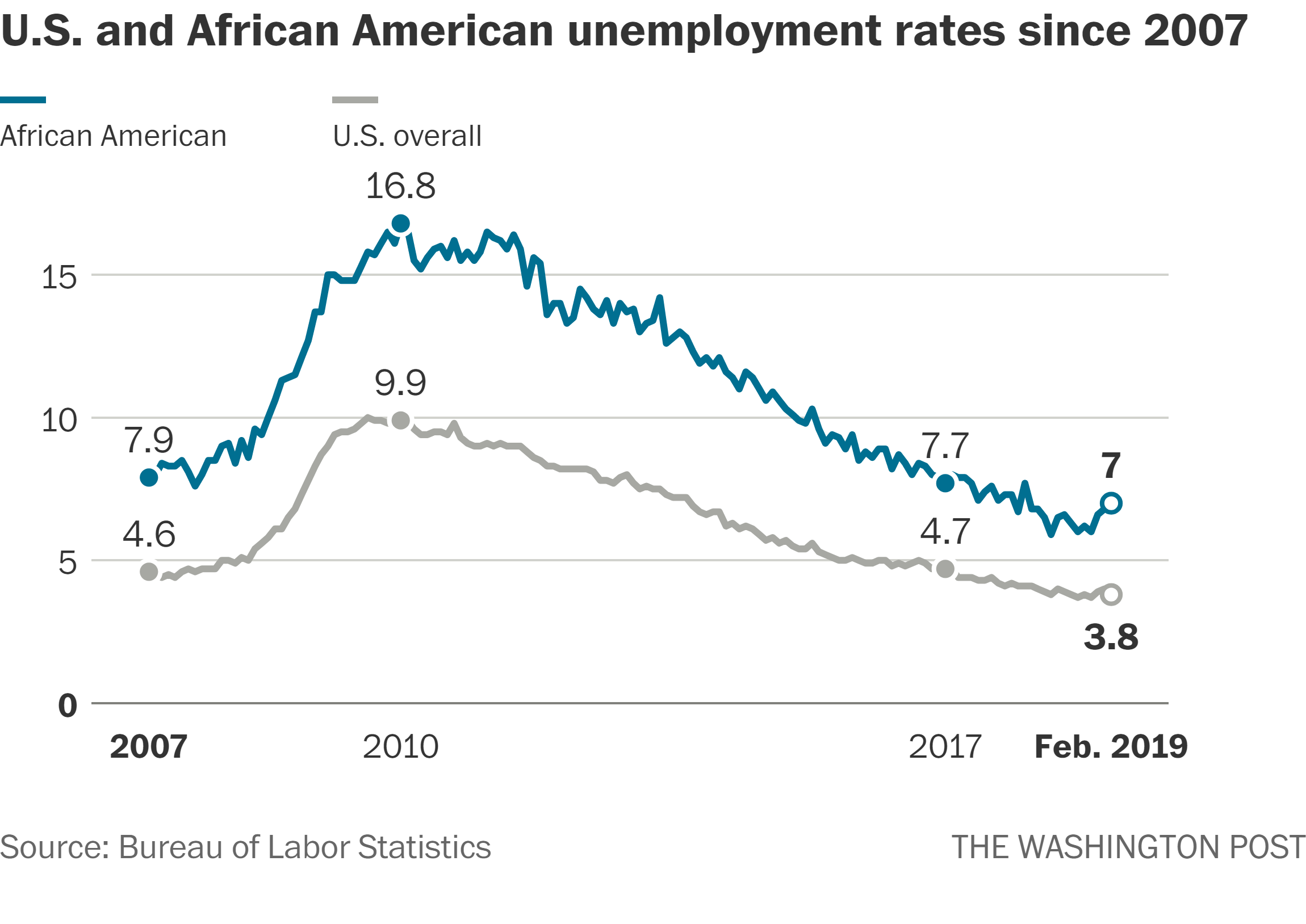 Trump S Outdated Spin On The Black Unemployment Rate The