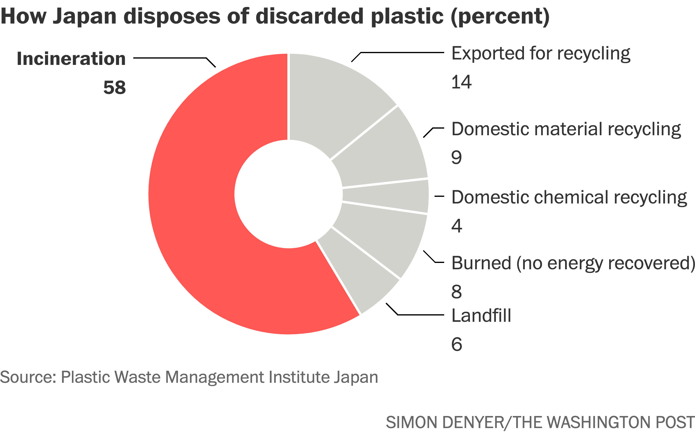 Japan wraps everything in plastic. Now it wants to fight against plastic  pollution. - The Washington Post