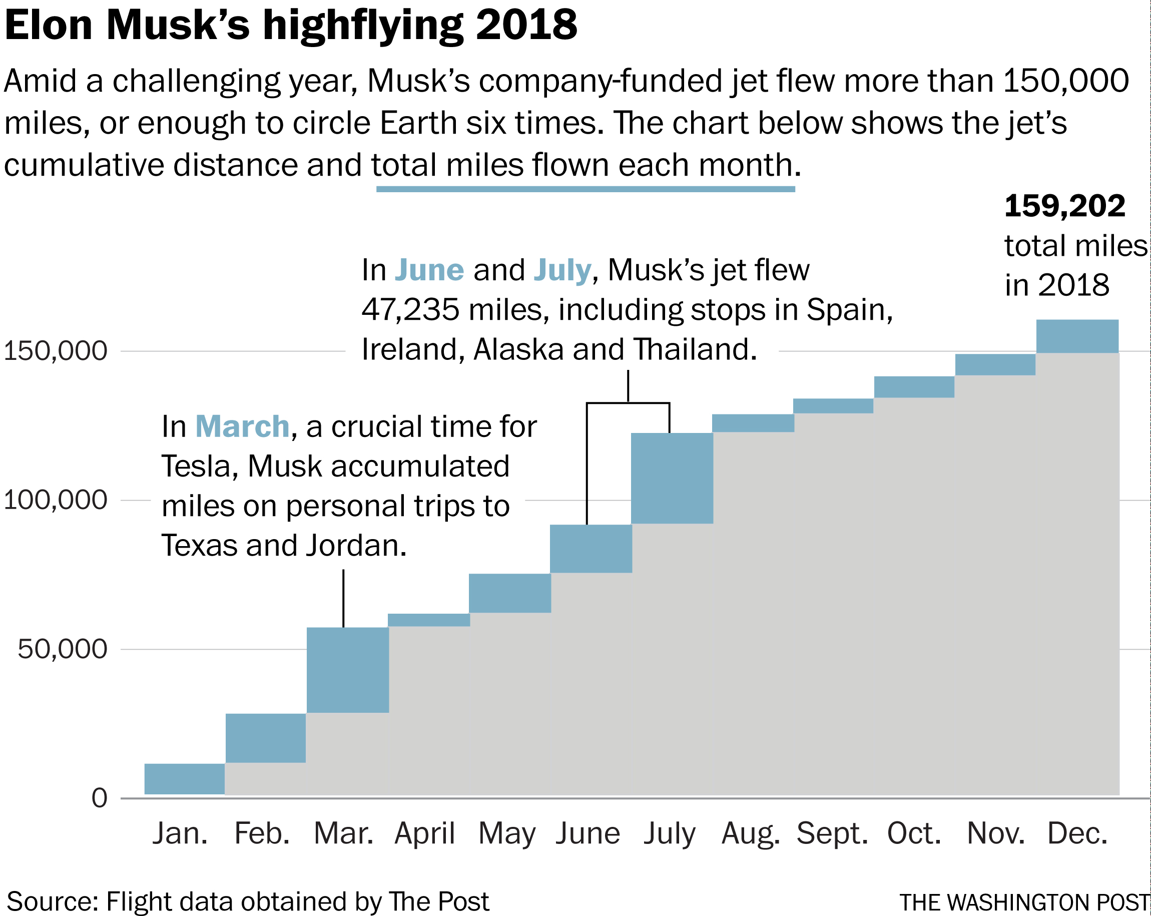 what can elon musk s personal flight records tell us about tesla s excruciating year the washington post what can elon musk s personal flight