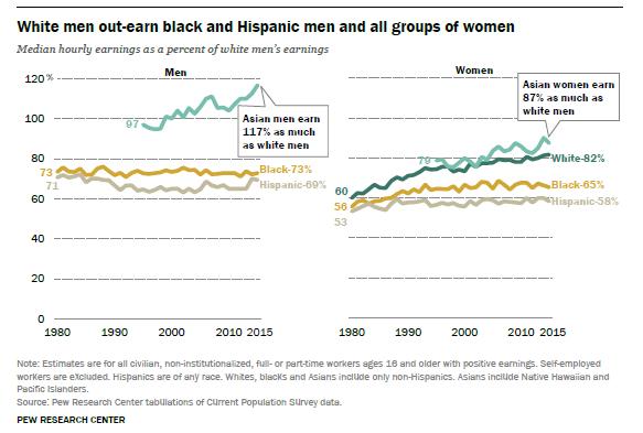 Asian white men men The Asian