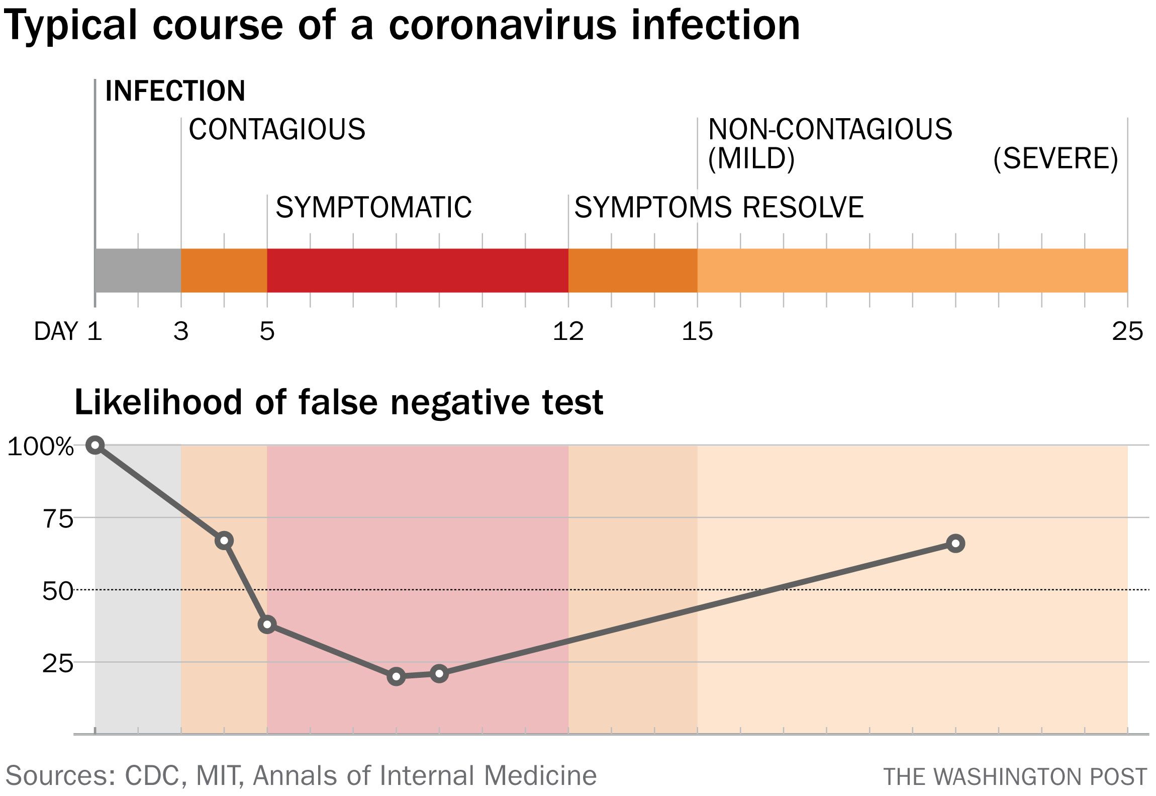 What We Know About The Timeline Of The White House Coronavirus Cluster And What We Don T The Washington Post