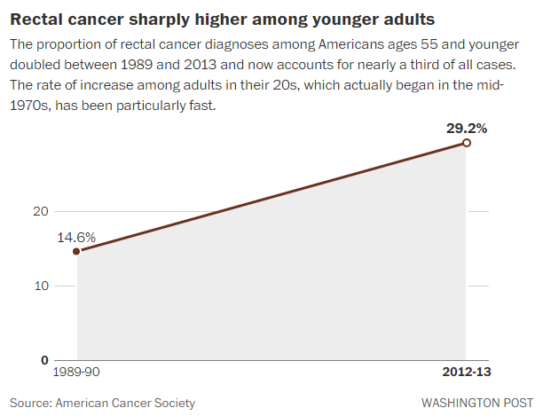 Colorectal Cancer Rates Rising Sharply Among Gen X And Millennials The Washington Post