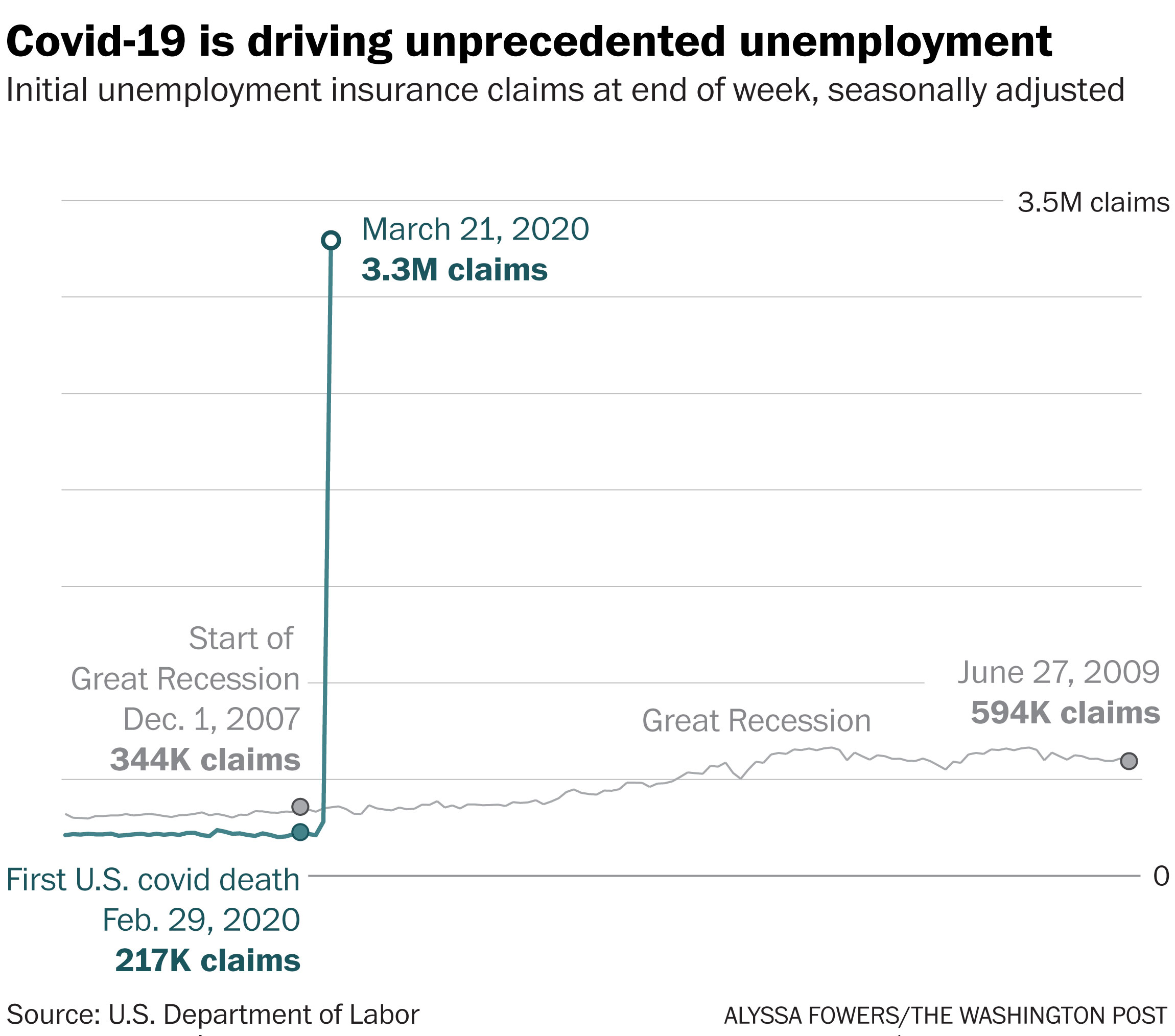 A record 3.3 million Americans filed for jobless claims as coronavirus puts  economy into recession - The Washington Post