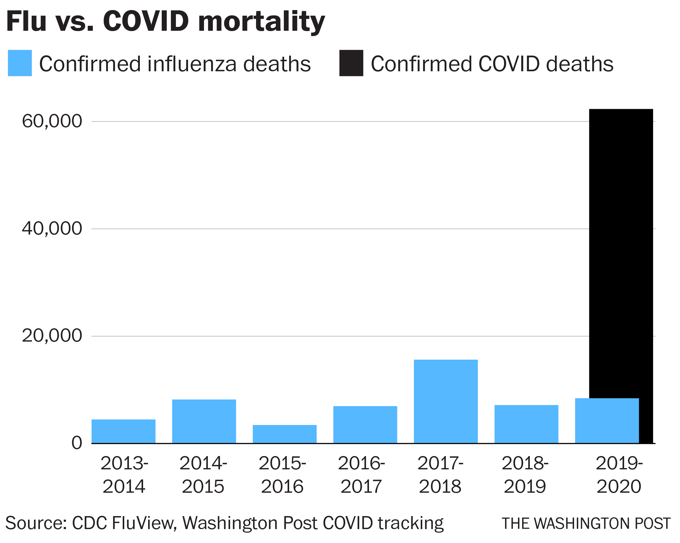 How to compare coronavirus deaths to flu deaths more accurately - The  Washington Post