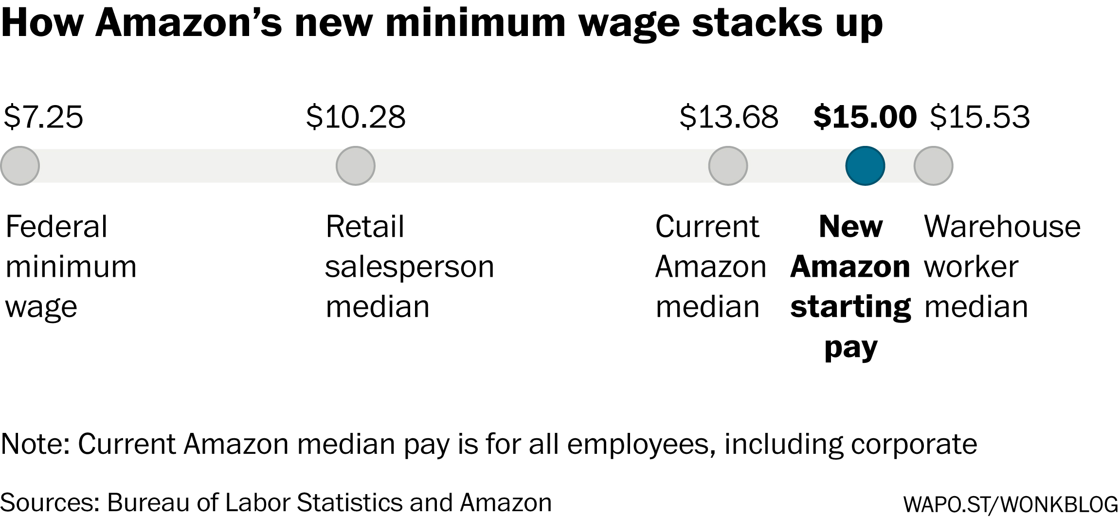 Amazon S 15 Minimum Wage Doesn T End Debate Over Whether It S Creating Good Jobs The Washington Post