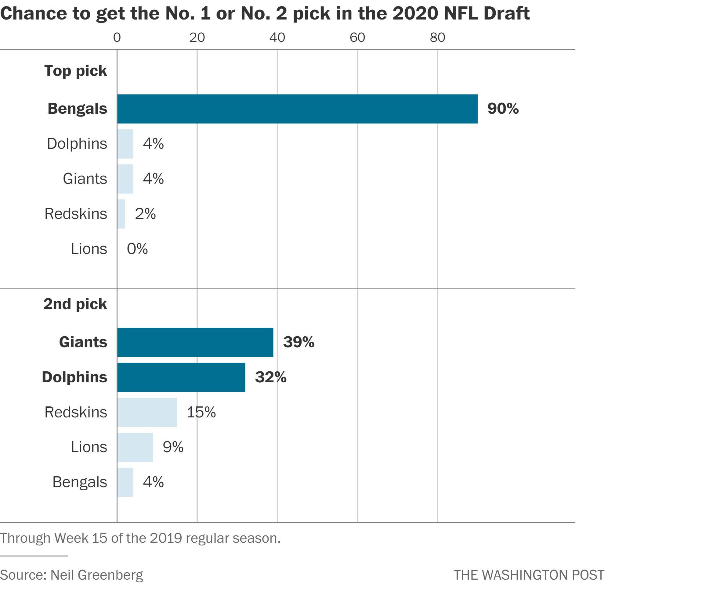 nfl 2nd round draft order 2020