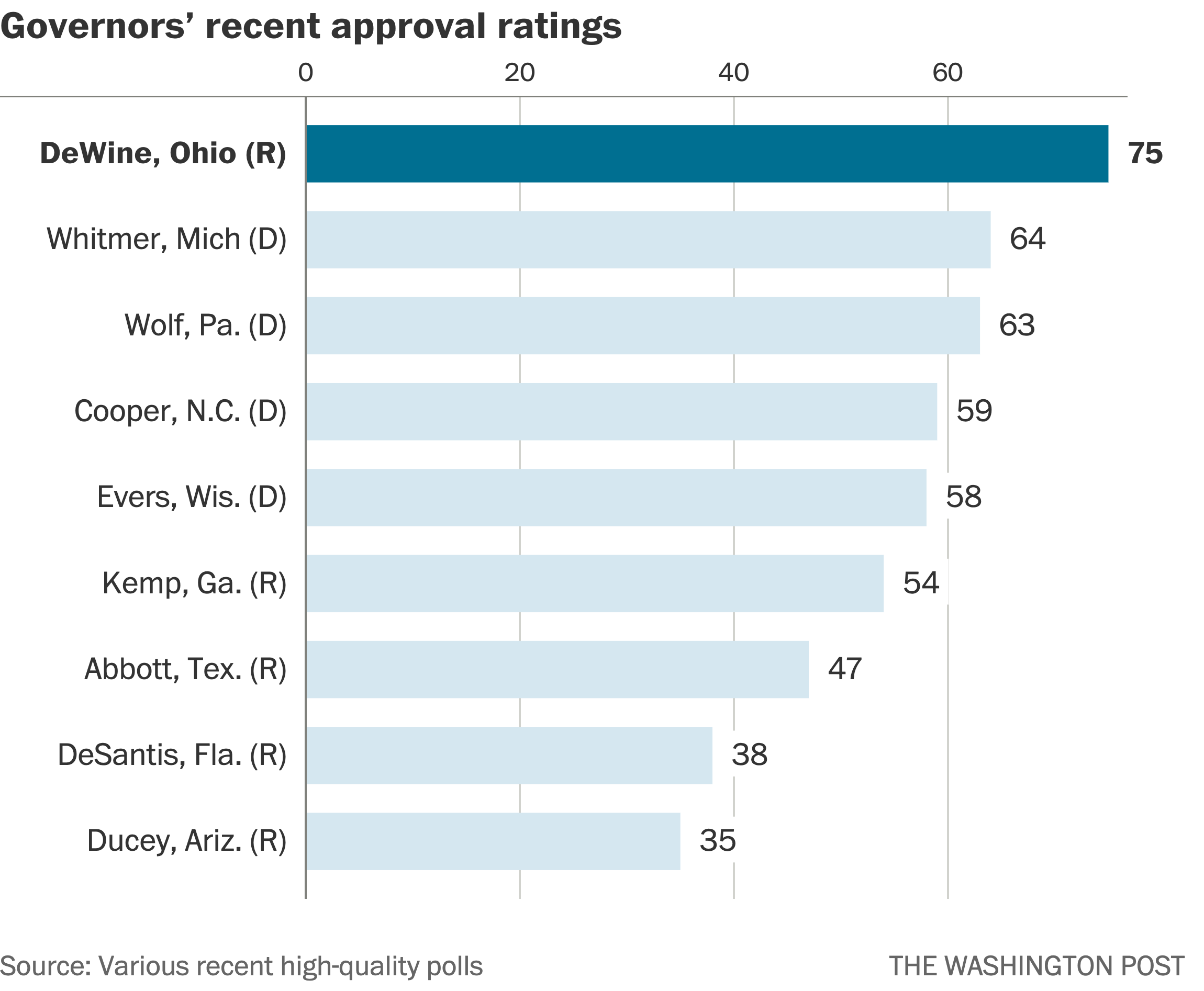 Governors Who Took Strict Measures On Coronavirus Are Seeing Better Political Outcomes The Washington Post