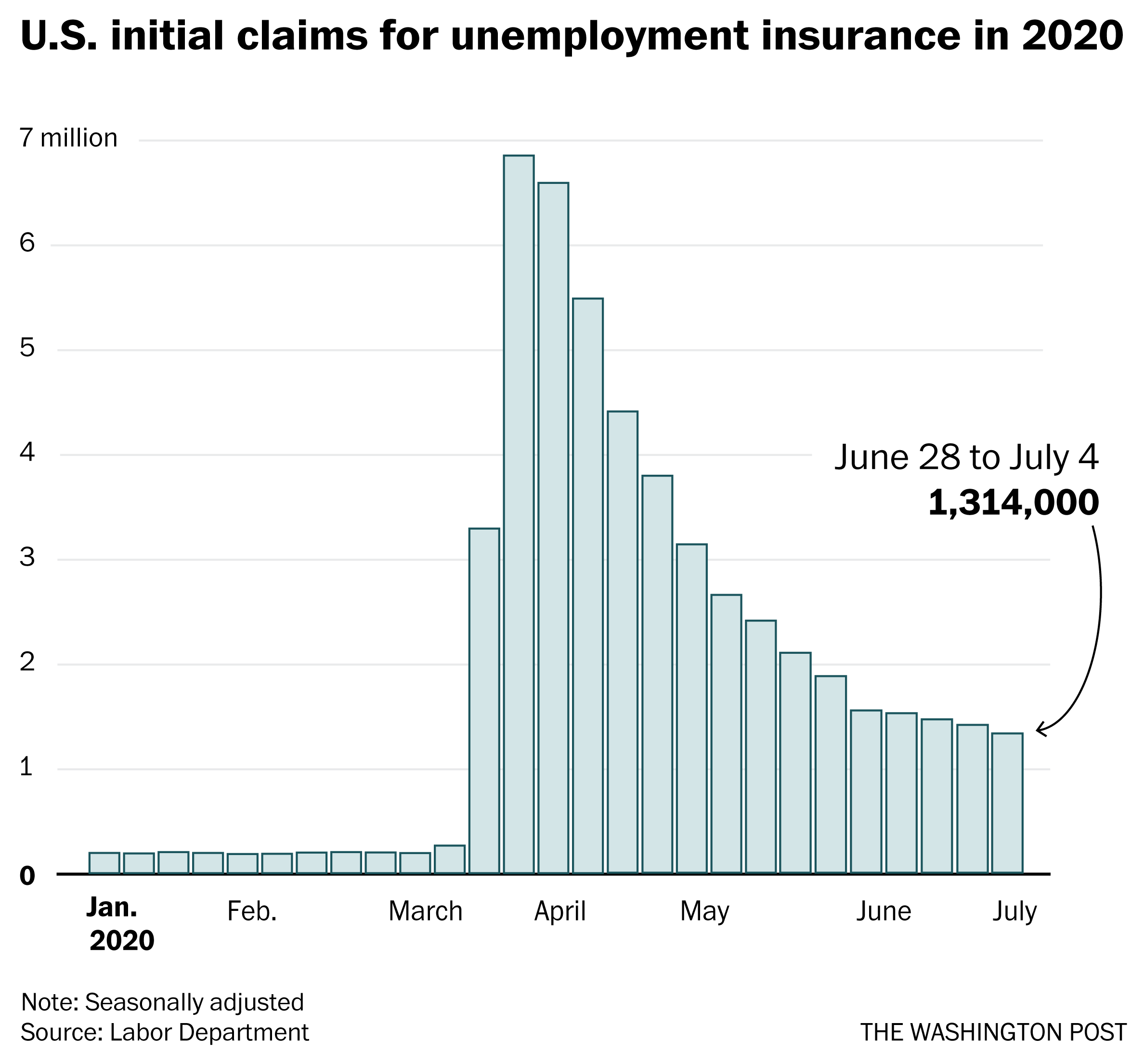Another 1.3 million people applied for new jobless benefits last ...