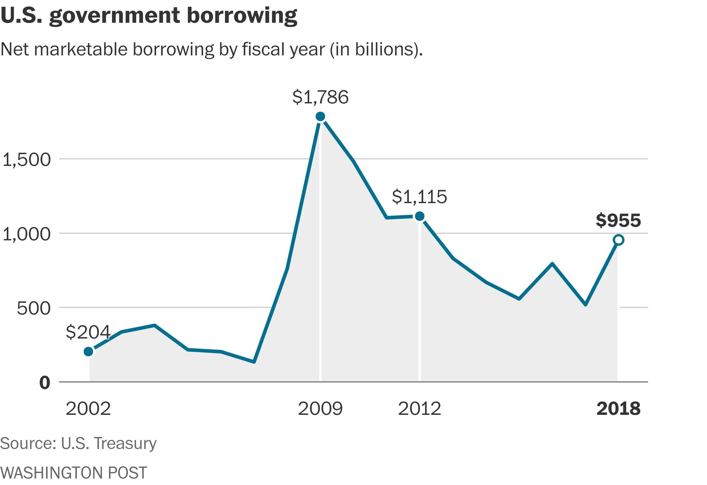 us government borrowing This is a core government finance statistics (gfs) balance that measures the extent to which general government is either putting financial resources at the disposal of other sectors in the economy and nonresidents (net lending), or utilizing the financial resources generated by other sectors and nonresidents (net borrowing.