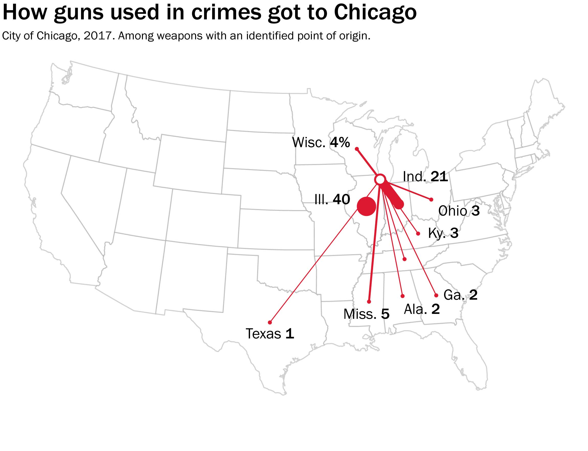Where the guns used in Chicago actually came from - The Washington on gun deaths per capita by state, gay rights by state map, gun laws in all states, union right work state map, immigration by state map, poverty united states map, united states concealed carry map, concealed carry by state map, anti safe act gun law map, gun reciprocity map, gun right laws, gun law in the united states, gun homicide rates united states, stand your ground law state map, gun shootings by state, politics by state map, gun deaths by state 2014, maps of united states map, gun rights in us, nfl fans by state map,