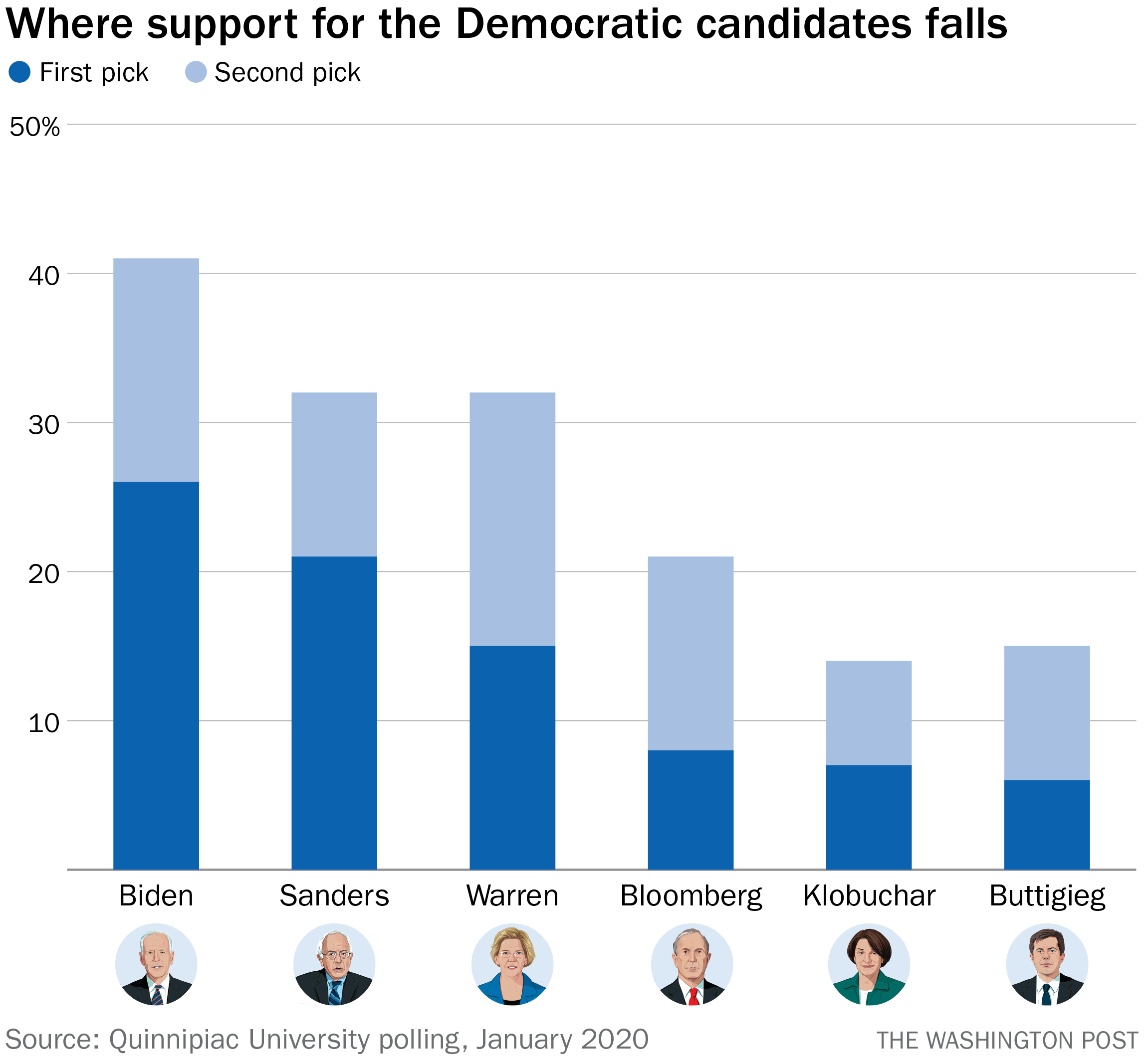 A New National Poll Answers A Critical Question Who Is The Second Choice Of Democratic Voters The Washington Post