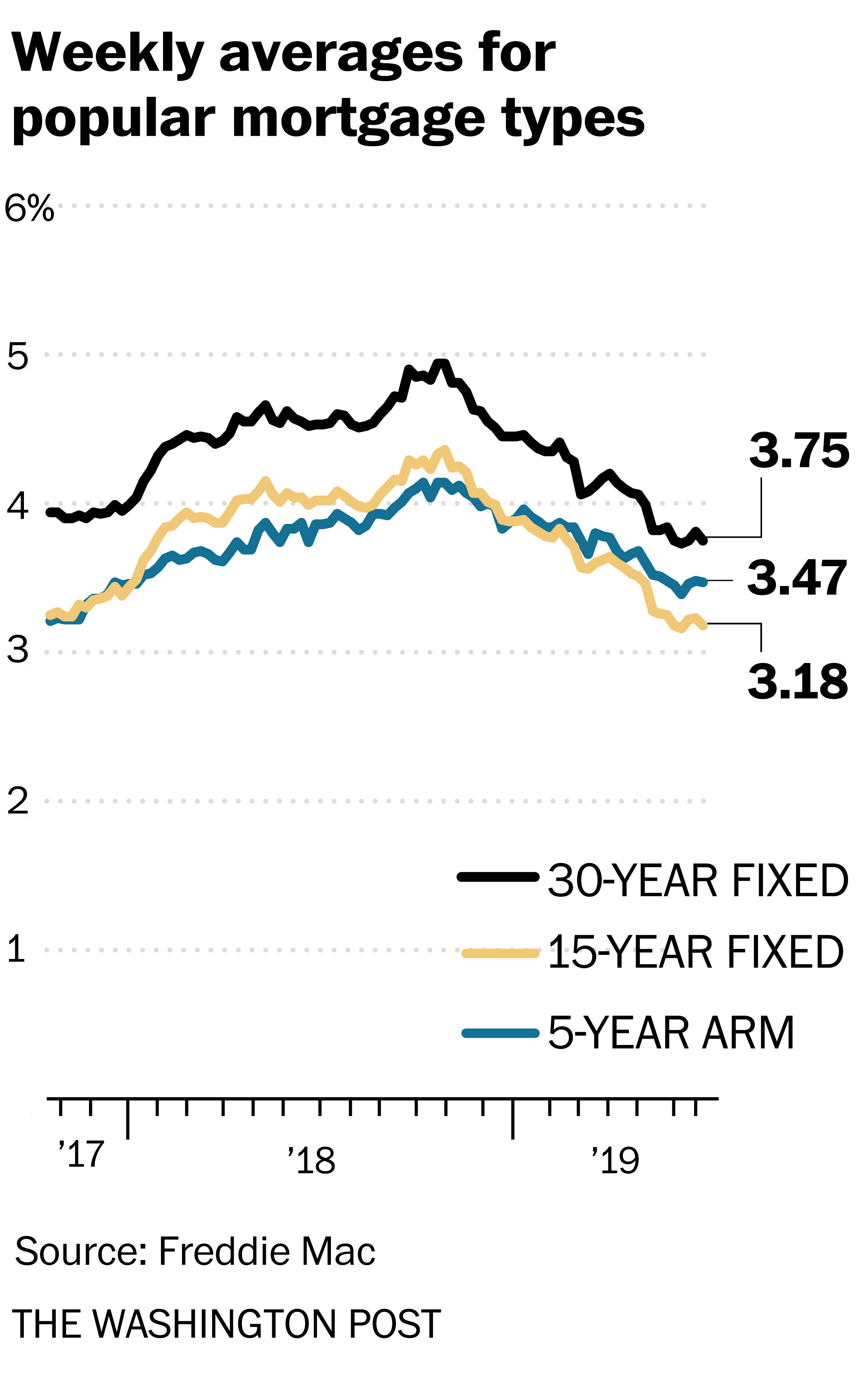 Mortgage Rates This Week The Washington Post