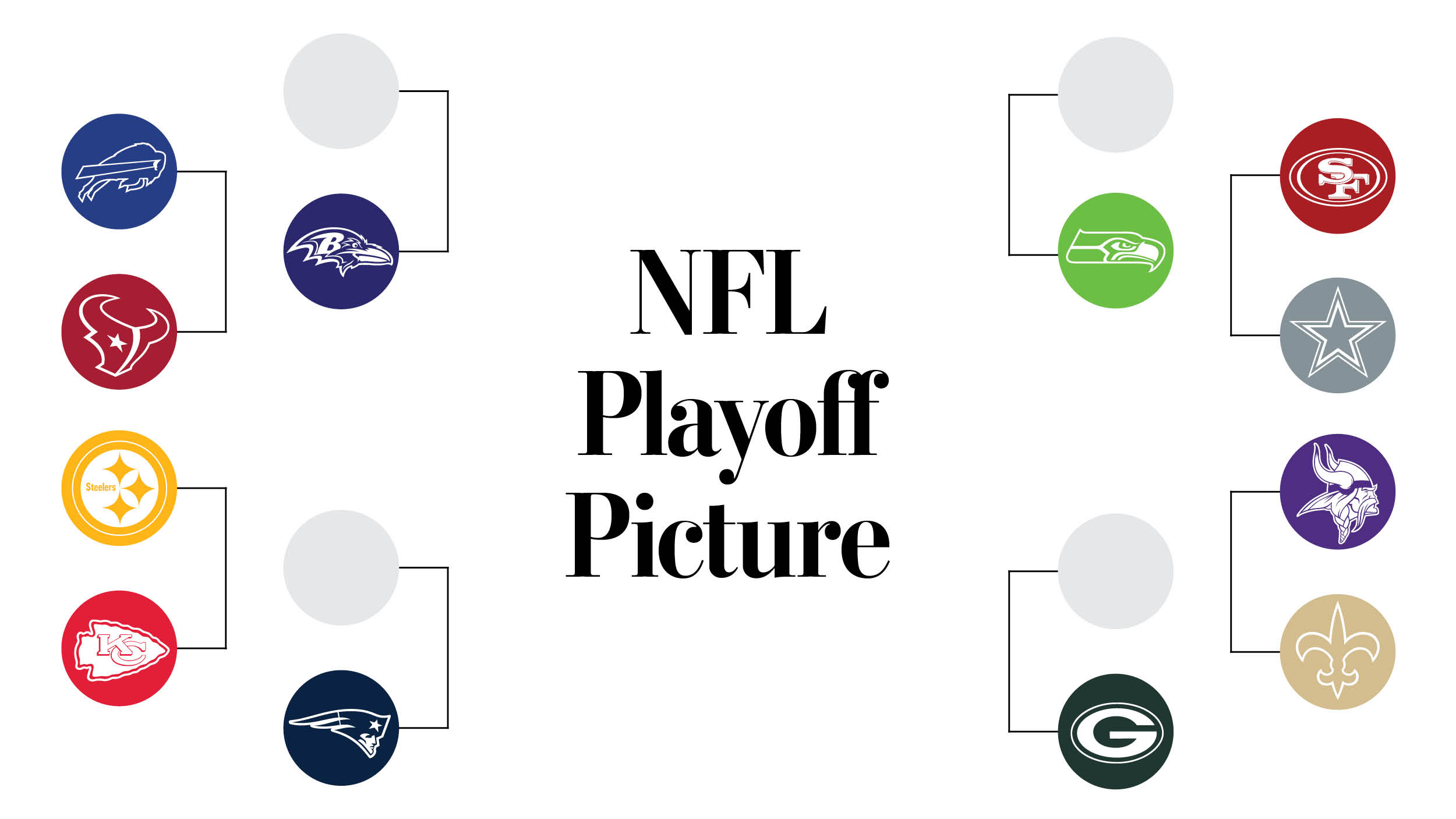 It's just a photo of Nfl Playoff Brackets Printable with divisional round