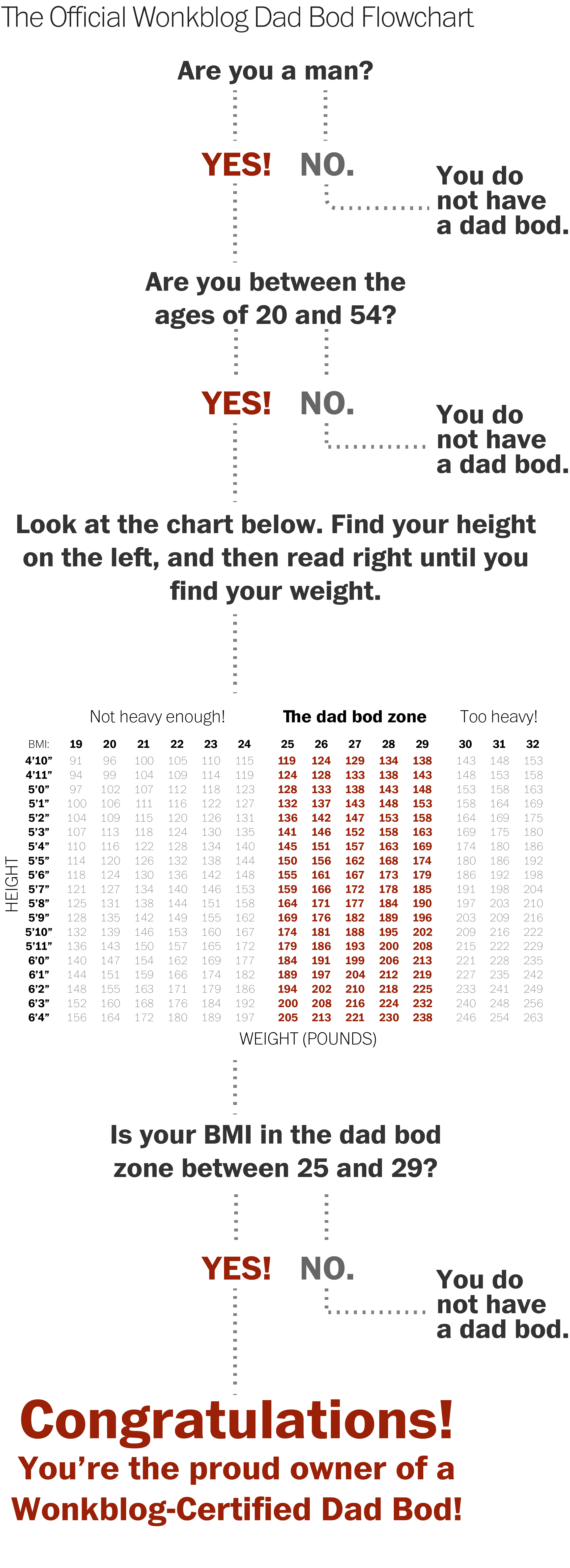 Do you have a dad bod? This flow chart will tell you - The Washington Post