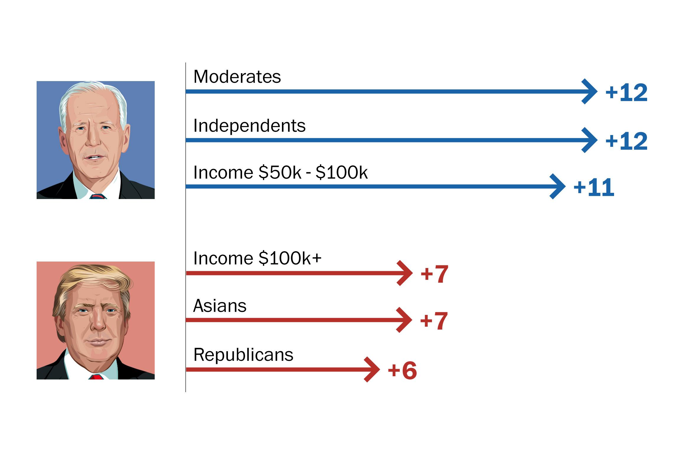 Donald count vs hillary vote A Closer