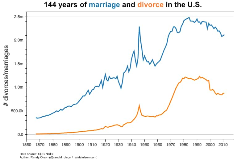 By us divorce year rates U.S. Marriage