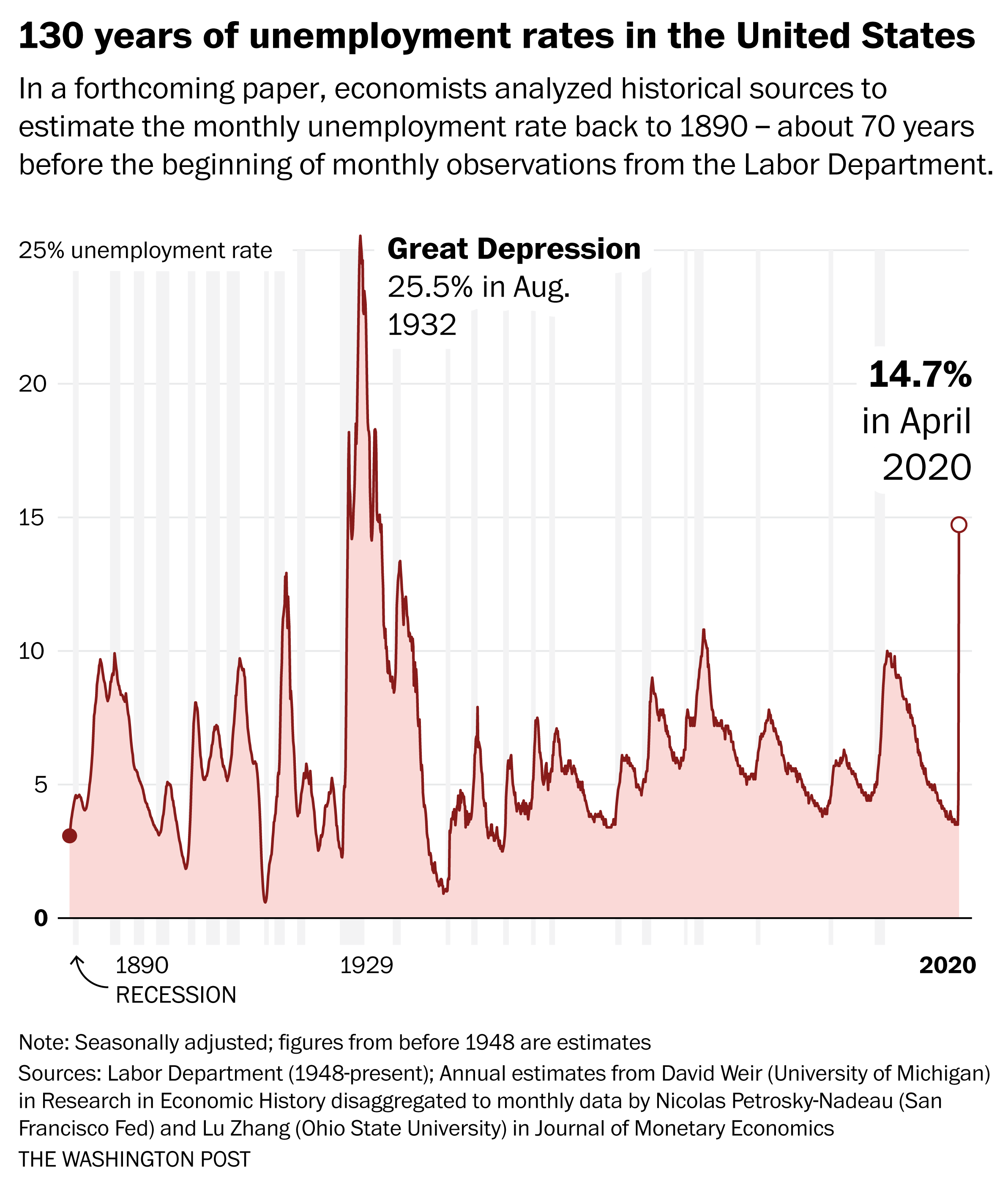 Unemployment Rate Jumps To 14 7 Percent The Worst Since The Great Depression The Washington Post