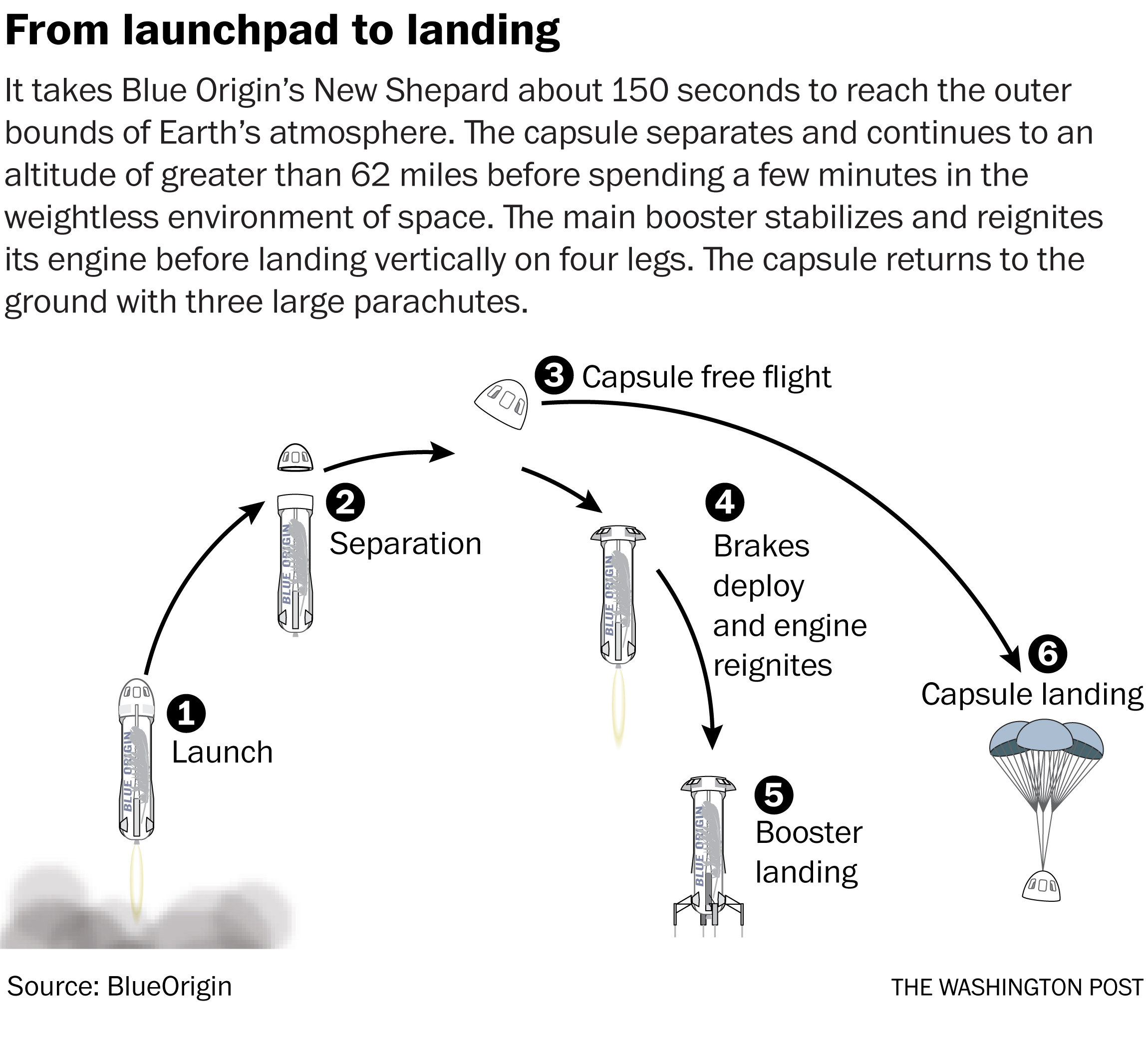 Jeff Bezos is going to space on Blue Origin's first crewed spaceflight in  July - The Washington Post