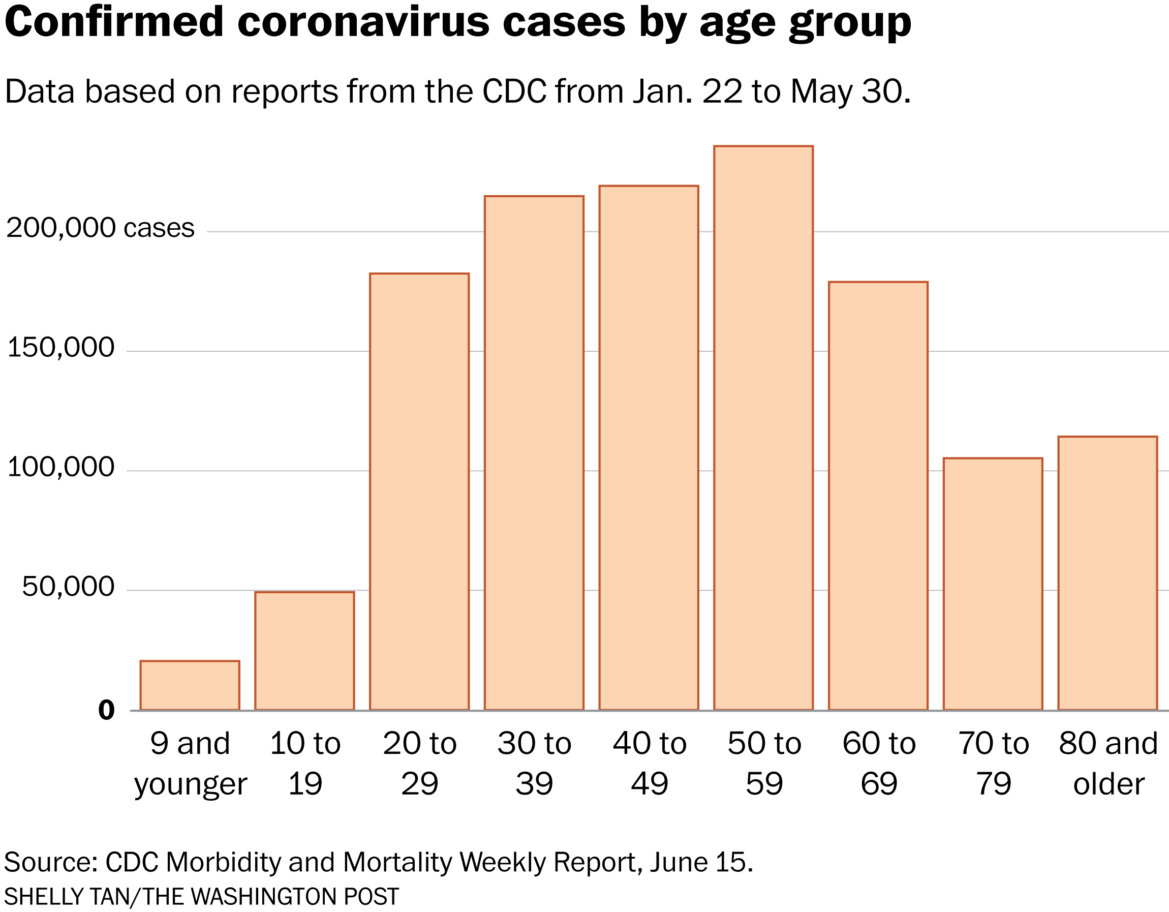 Patients With Underlying Conditions Were 12 Times As Likely To Die Of Covid 19 As Otherwise Healthy People Cdc Finds The Washington Post