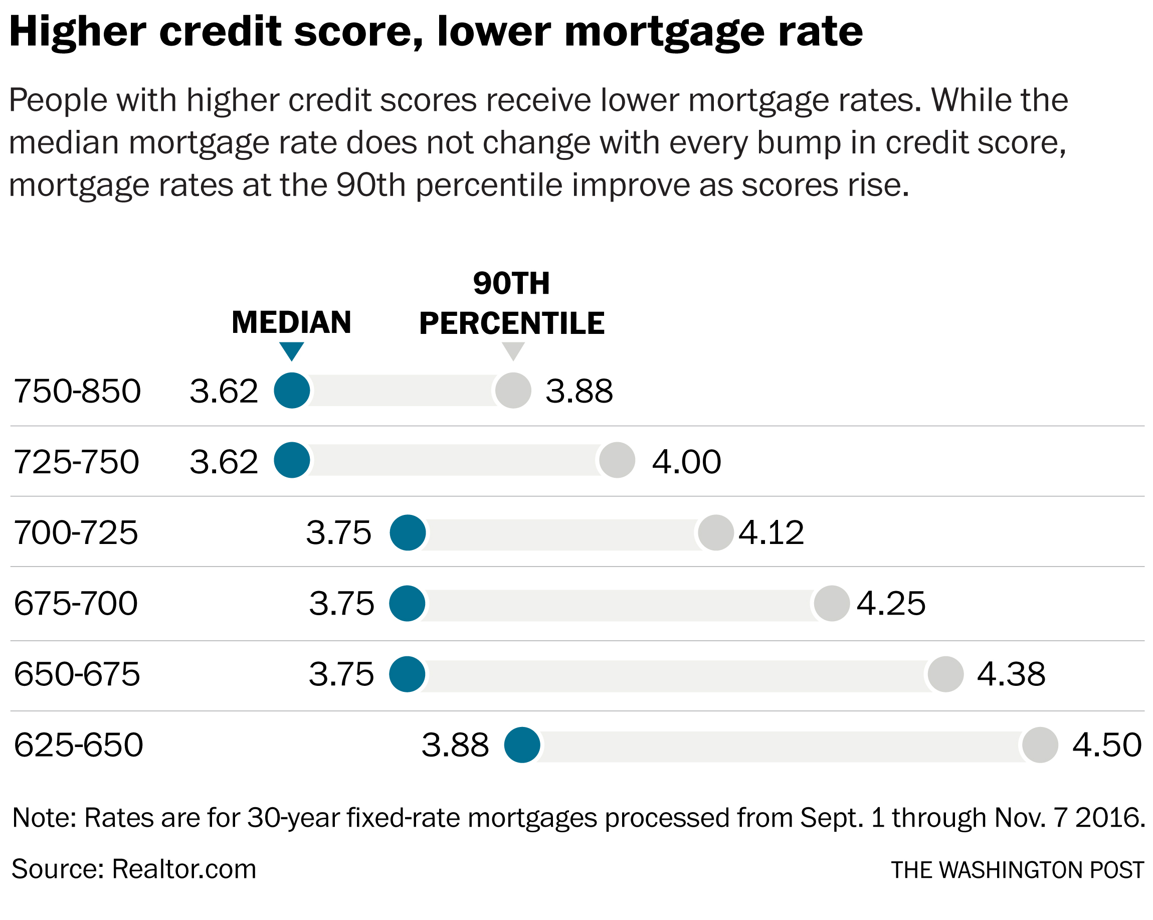 Here S How Much Your Credit Score Affects Your Mortgage Rate The Washington Post