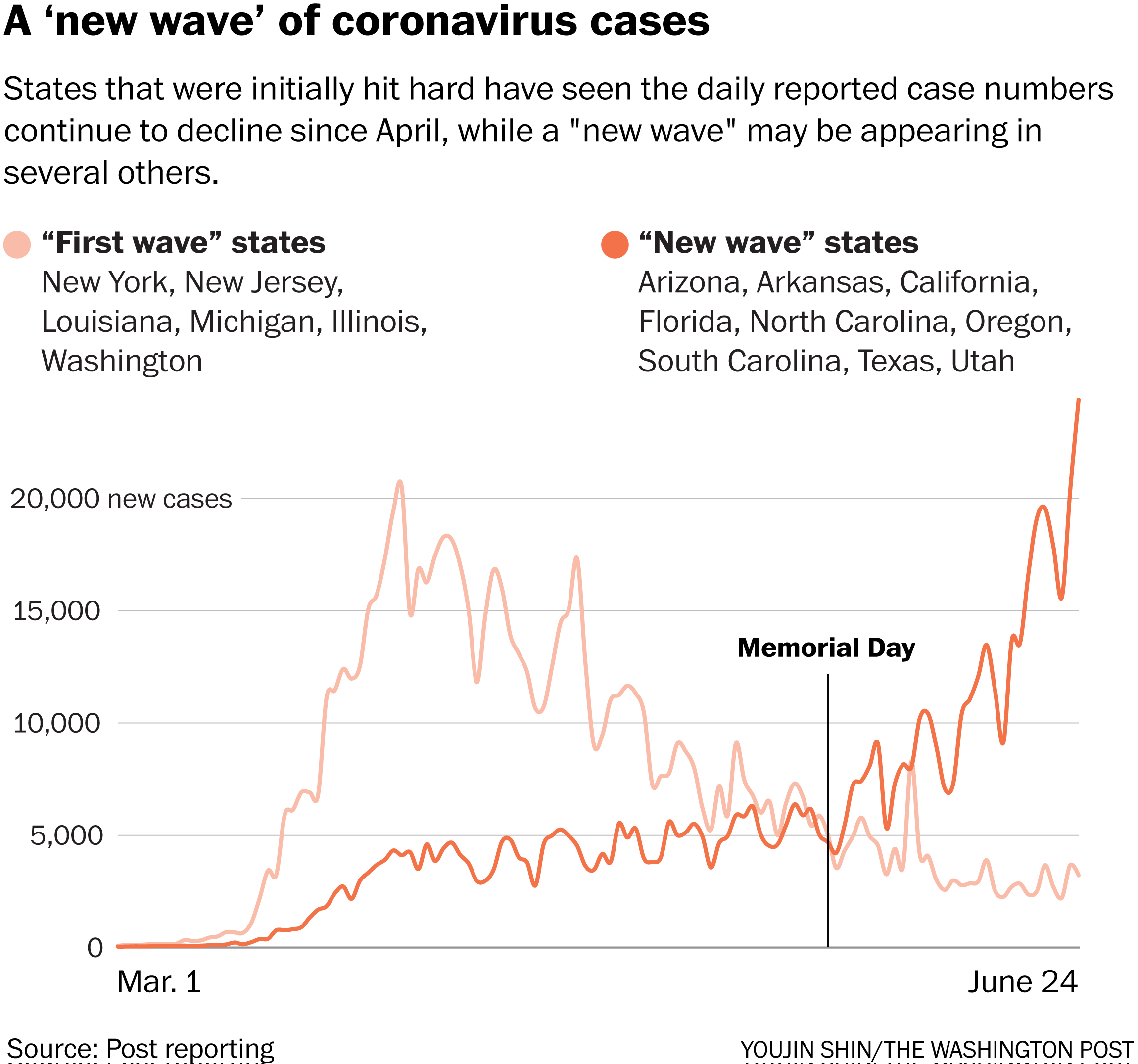 U S Sets Another Single Day Record For New Coronavirus Cases The Washington Post