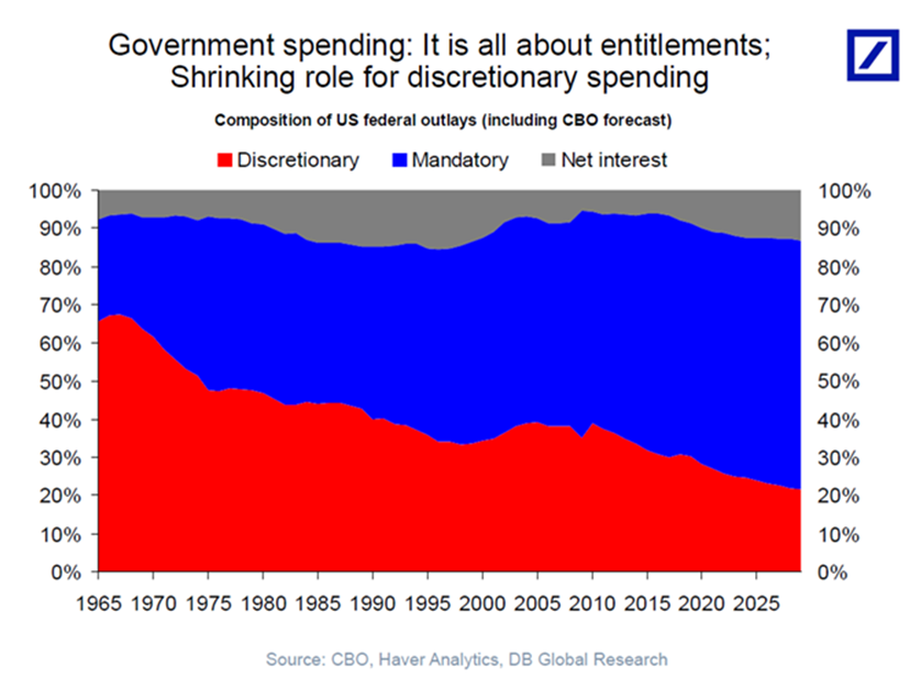 Social Security and Medicare are driving forces of growing government spending in the years to come.