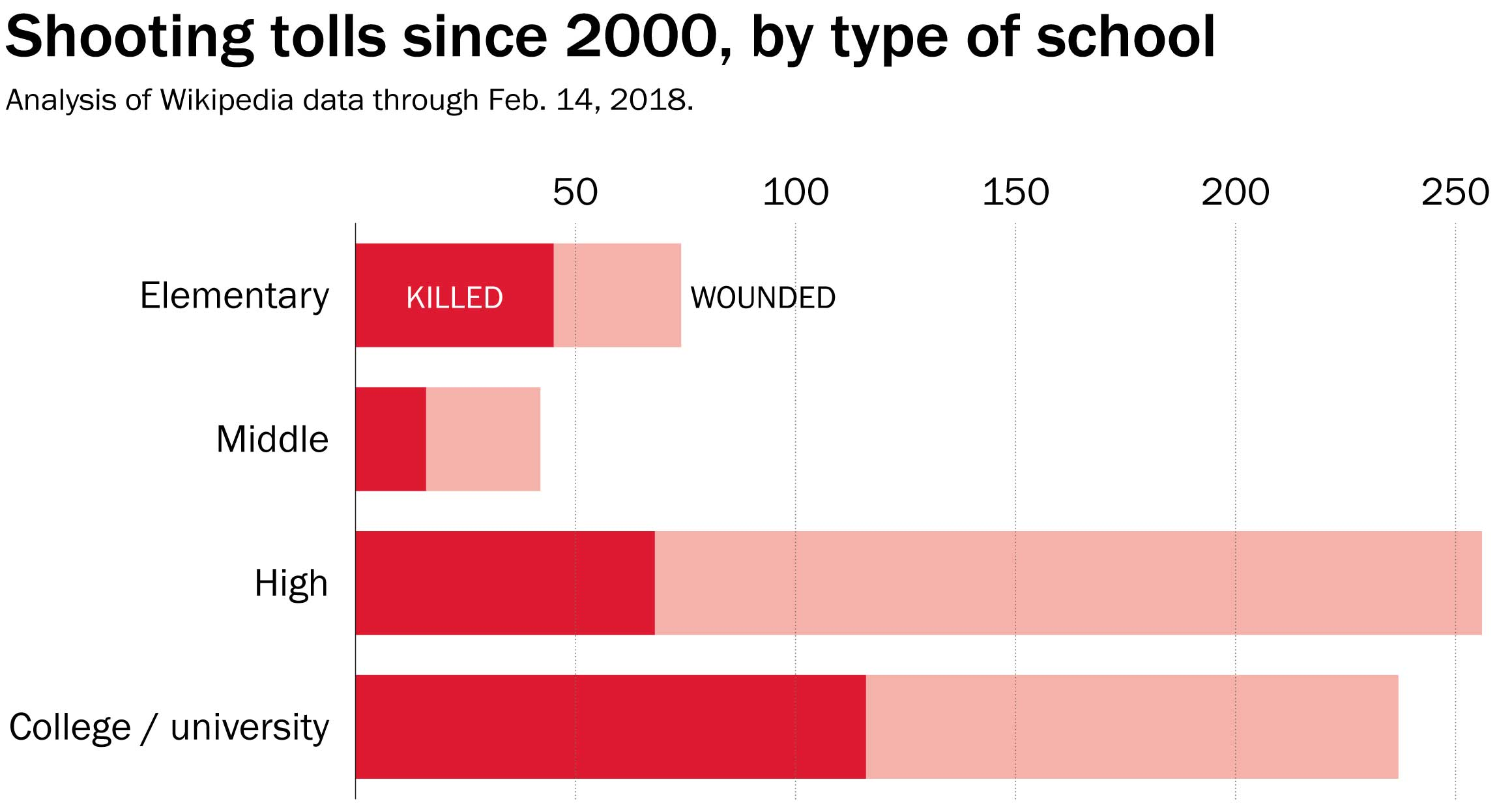 Eighteen Years Of Gun Violence In U S Schools Mapped The
