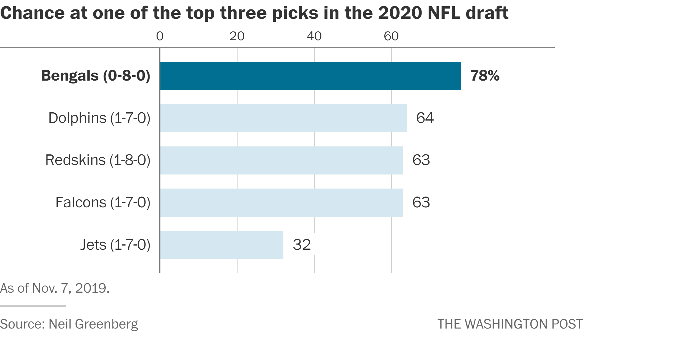Redskins Schedule 2020.Bengals Now Lead Nfl S Race To The Bottom But Don T Count