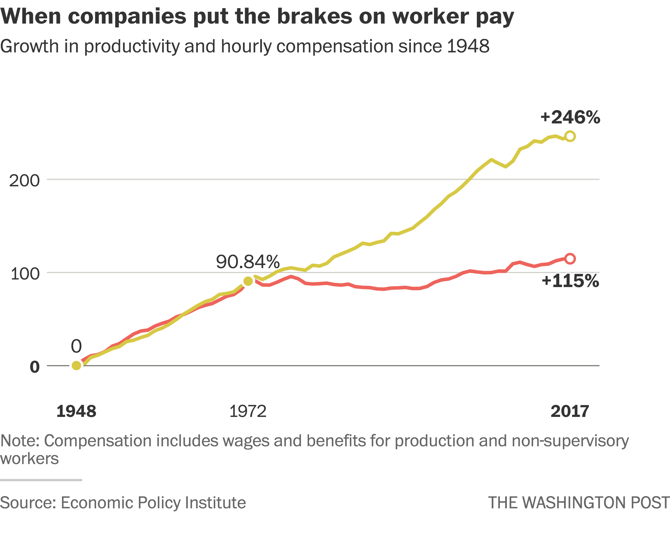 The race for shareholder profits has left workers in the dust, according to  new research - The Washington Post